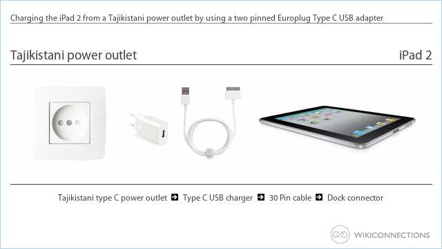 Charging the iPad 2 from a Tajikistani power outlet by using a two pinned Europlug Type C USB adapter