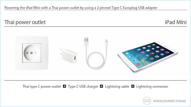 Powering the iPad Mini with a Thai power outlet by using a 2 pinned Type C Europlug USB adapter