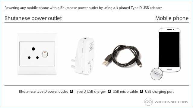 Powering any mobile phone with a Bhutanese power outlet by using a 3 pinned Type D USB adapter