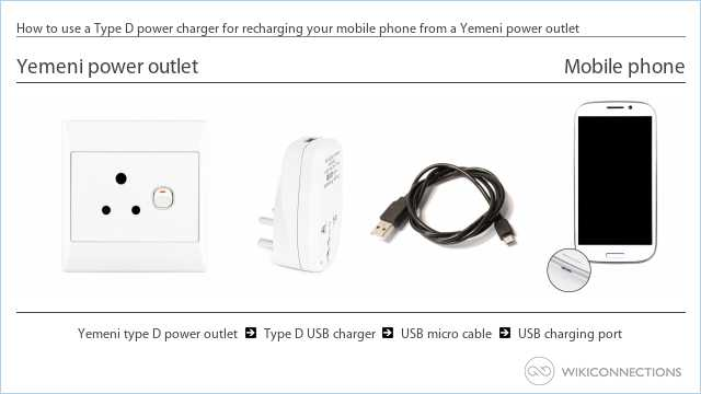 How to use a Type D power charger for recharging your mobile phone from a Yemeni power outlet