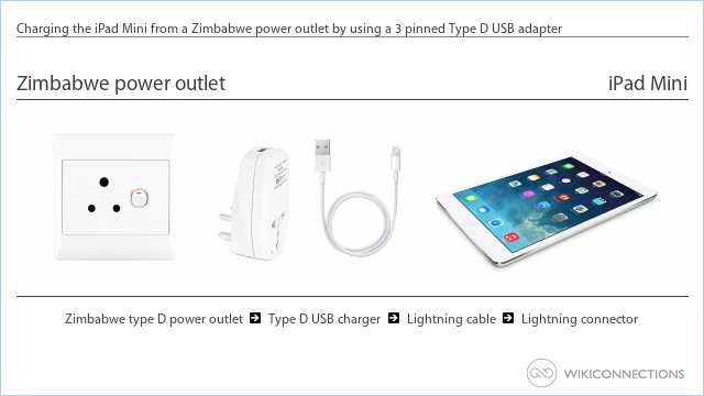 Charging the iPad Mini from a Zimbabwe power outlet by using a 3 pinned Type D USB adapter