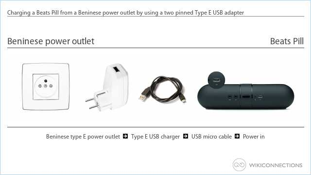 Charging a Beats Pill from a Beninese power outlet by using a two pinned Type E USB adapter