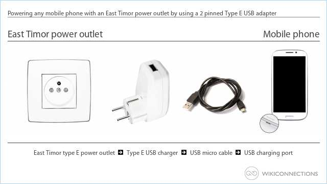 Powering any mobile phone with an East Timor power outlet by using a 2 pinned Type E USB adapter