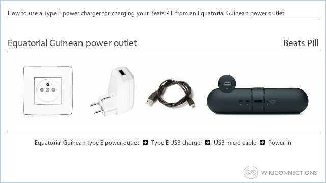 How to use a Type E power charger for charging your Beats Pill from an Equatorial Guinean power outlet