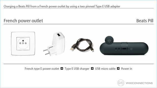 Charging a Beats Pill from a French power outlet by using a two pinned Type E USB adapter