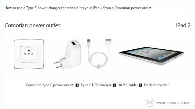 How to use a Type E power charger for recharging your iPad 2 from a Comorian power outlet