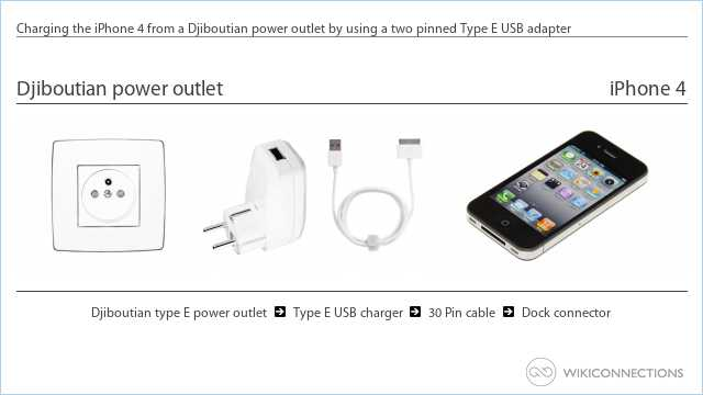 Charging the iPhone 4 from a Djiboutian power outlet by using a two pinned Type E USB adapter
