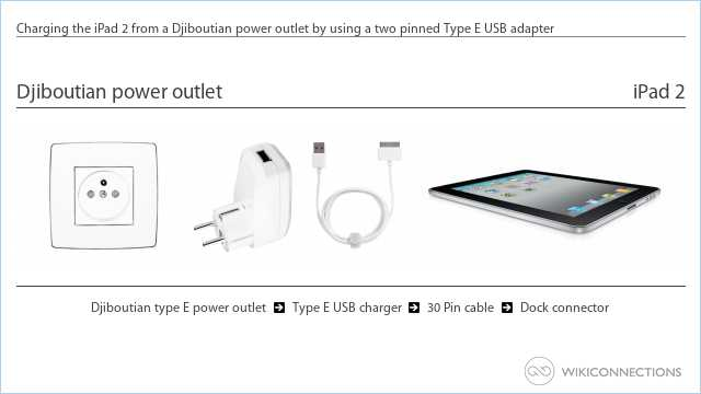 Charging the iPad 2 from a Djiboutian power outlet by using a two pinned Type E USB adapter