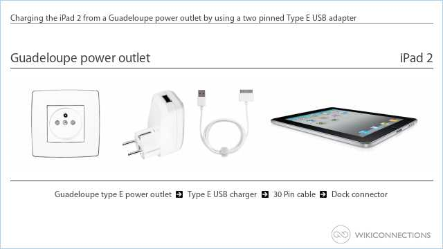 Charging the iPad 2 from a Guadeloupe power outlet by using a two pinned Type E USB adapter