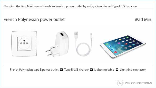Charging the iPad Mini from a French Polynesian power outlet by using a two pinned Type E USB adapter