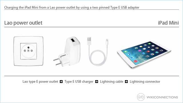 Charging the iPad Mini from a Lao power outlet by using a two pinned Type E USB adapter