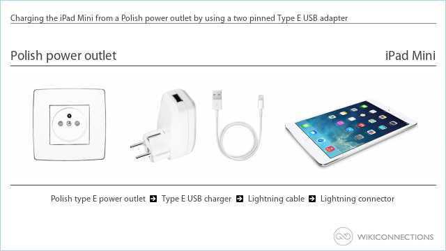 Charging the iPad Mini from a Polish power outlet by using a two pinned Type E USB adapter