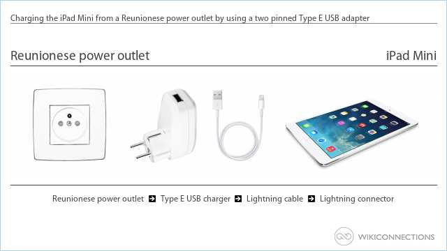 Charging the iPad Mini from a Reunionese power outlet by using a two pinned Type E USB adapter