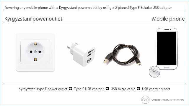 Powering any mobile phone with a Kyrgyzstani power outlet by using a 2 pinned Type F Schuko USB adapter