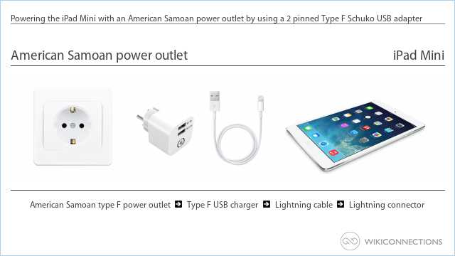 Powering the iPad Mini with an American Samoan power outlet by using a 2 pinned Type F Schuko USB adapter