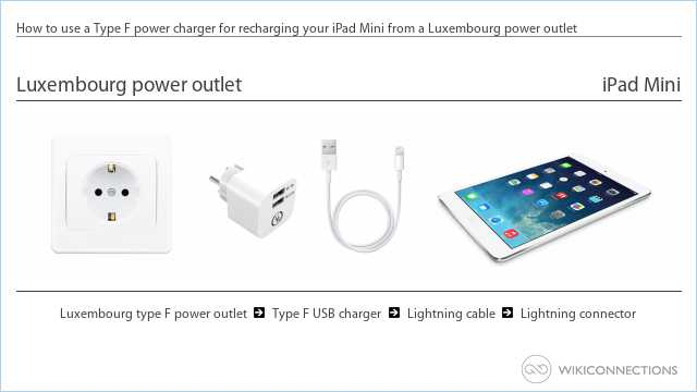 How to use a Type F power charger for recharging your iPad Mini from a Luxembourg power outlet
