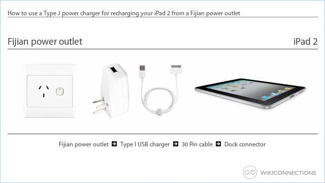 How to use a Type J power charger for recharging your iPad 2 from a Fijian power outlet