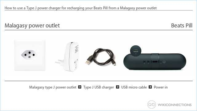 How to use a Type J power charger for recharging your Beats Pill from a Malagasy power outlet