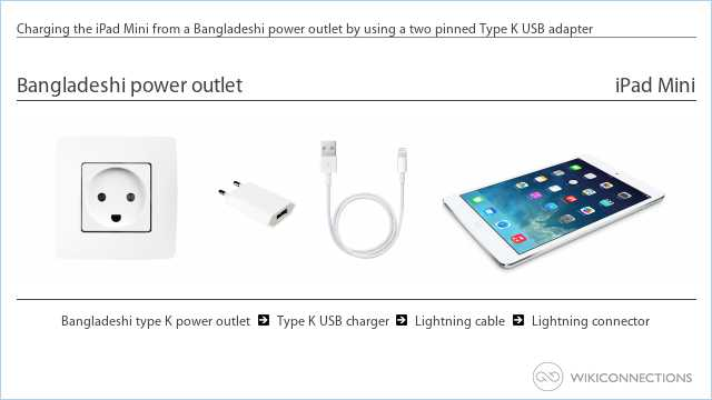 Charging the iPad Mini from a Bangladeshi power outlet by using a two pinned Type K USB adapter