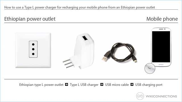 How to use a Type L power charger for recharging your mobile phone from an Ethiopian power outlet