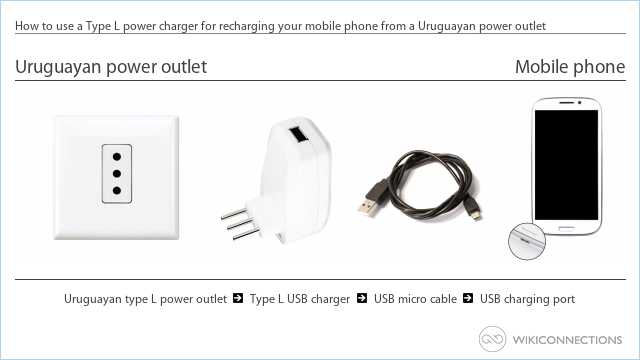 How to use a Type L power charger for recharging your mobile phone from a Uruguayan power outlet