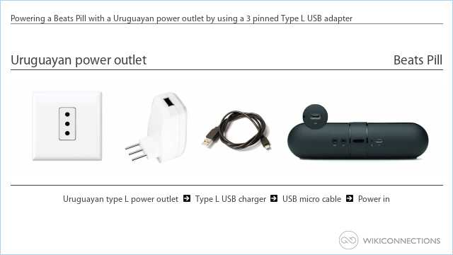 Powering a Beats Pill with a Uruguayan power outlet by using a 3 pinned Type L USB adapter