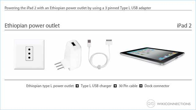 Powering the iPad 2 with an Ethiopian power outlet by using a 3 pinned Type L USB adapter