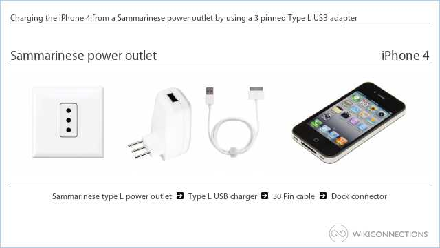 Charging the iPhone 4 from a Sammarinese power outlet by using a 3 pinned Type L USB adapter