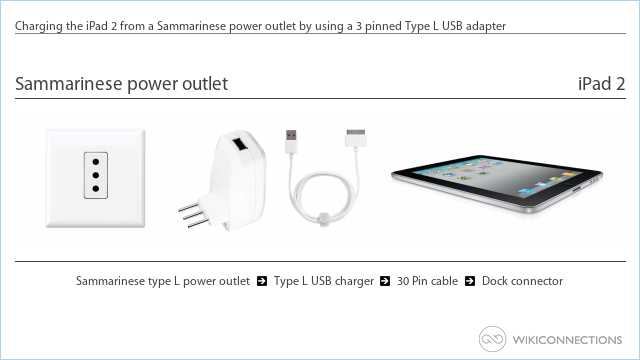 Charging the iPad 2 from a Sammarinese power outlet by using a 3 pinned Type L USB adapter