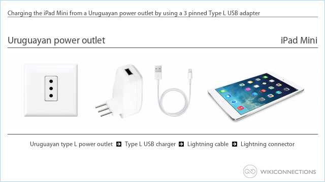 Charging the iPad Mini from a Uruguayan power outlet by using a 3 pinned Type L USB adapter