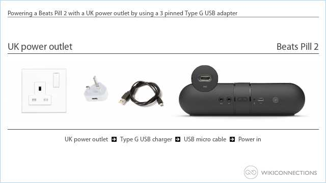 Powering a Beats Pill 2 with a UK power outlet by using a 3 pinned Type G USB adapter