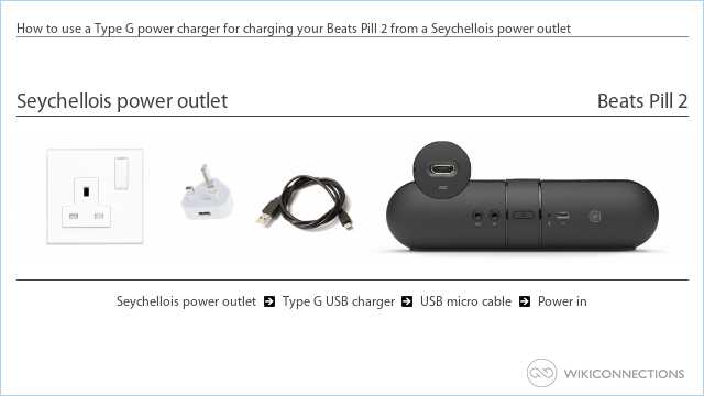 How to use a Type G power charger for charging your Beats Pill 2 from a Seychellois power outlet