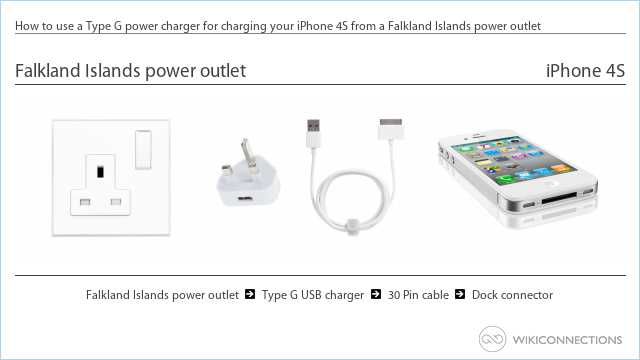 How to use a Type G power charger for charging your iPhone 4S from a Falkland Islands power outlet