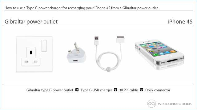 How to use a Type G power charger for recharging your iPhone 4S from a Gibraltar power outlet