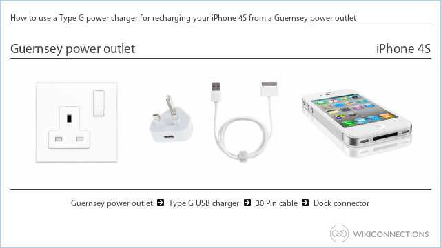 How to use a Type G power charger for recharging your iPhone 4S from a Guernsey power outlet