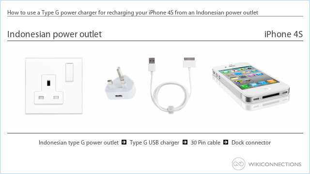 How to use a Type G power charger for recharging your iPhone 4S from an Indonesian power outlet