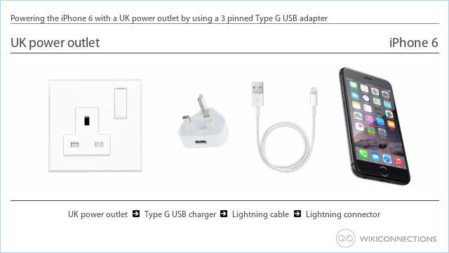 Powering the iPhone 6 with a UK power outlet by using a 3 pinned Type G USB adapter