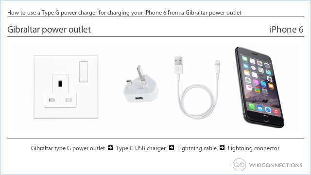 How to use a Type G power charger for charging your iPhone 6 from a Gibraltar power outlet