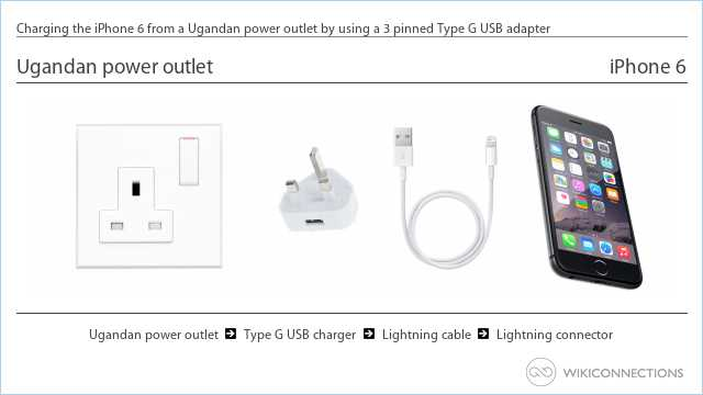 Charging the iPhone 6 from a Ugandan power outlet by using a 3 pinned Type G USB adapter