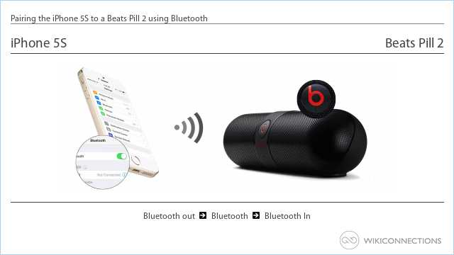 Pairing the iPhone 5S to a Beats Pill 2 using Bluetooth