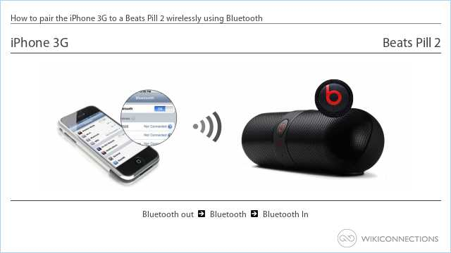 How to pair the iPhone 3G to a Beats Pill 2 wirelessly using Bluetooth