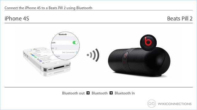 Connect the iPhone 4S to a Beats Pill 2 using Bluetooth