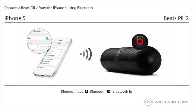 Connect a Beats Pill 2 from the iPhone 5 using Bluetooth