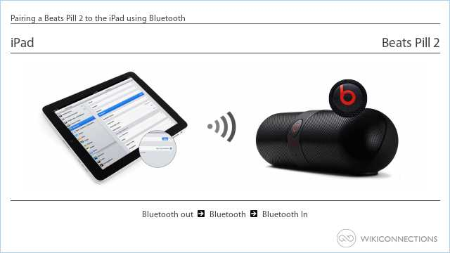 Pairing a Beats Pill 2 to the iPad using Bluetooth