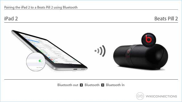 Pairing the iPad 2 to a Beats Pill 2 using Bluetooth