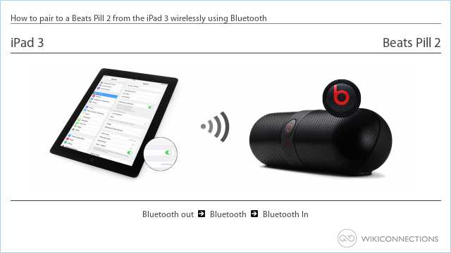 How to pair to a Beats Pill 2 from the iPad 3 wirelessly using Bluetooth