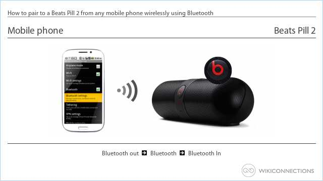 How to pair to a Beats Pill 2 from any mobile phone wirelessly using Bluetooth