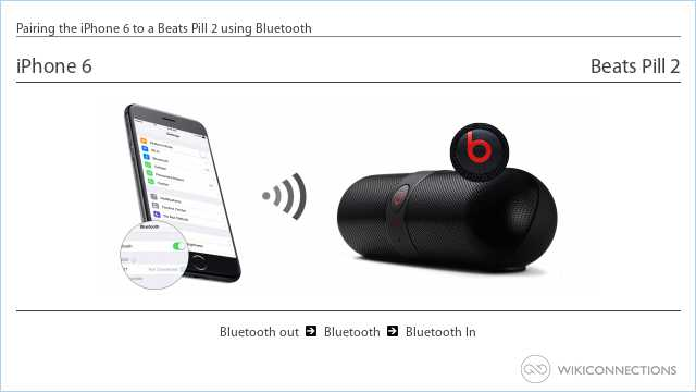 Pairing the iPhone 6 to a Beats Pill 2 using Bluetooth
