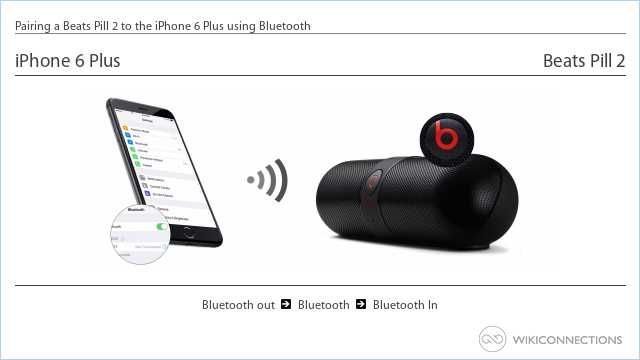 How to connect the iPhone 6 Plus to a Beats Pill 2