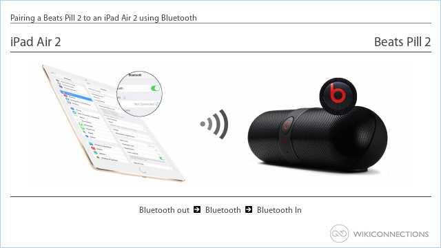 Pairing a Beats Pill 2 to an iPad Air 2 using Bluetooth